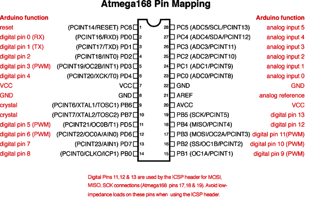 Atmega168PinMap2.png
