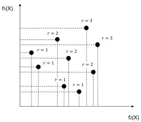 非優越ソートによるランク付けの例.png