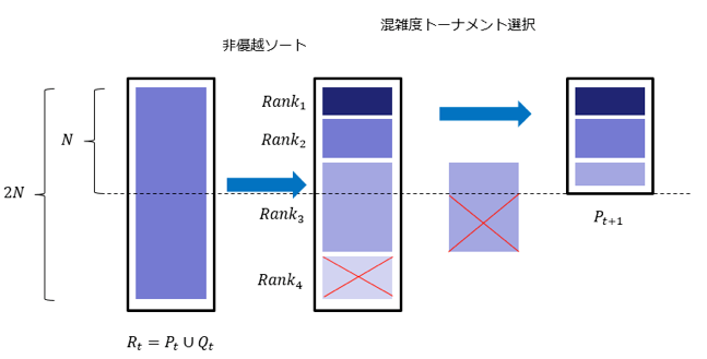 NSGA-Ⅱ個体選択の例.png