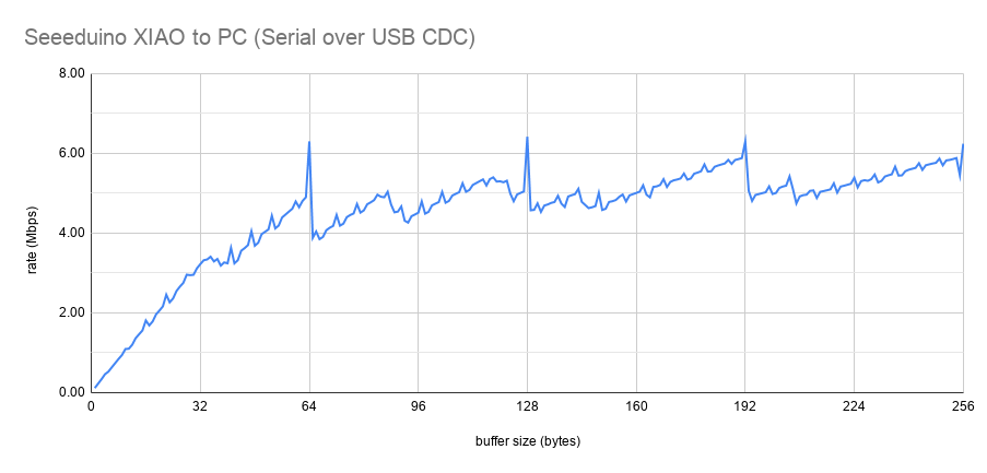 Seeeduino XIAO to PC (Serial over USB CDC)