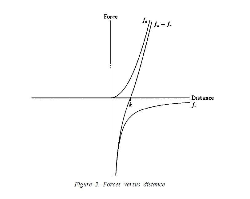 力学モデル_force_vs_distance.jpg