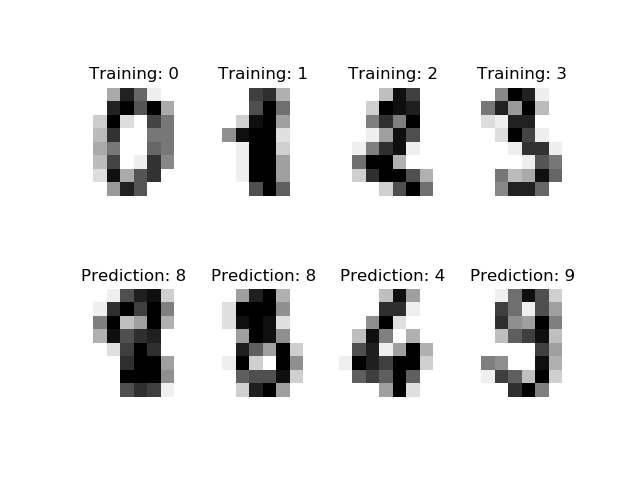 sphx_glr_plot_digits_classification_001.png