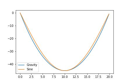 gravity-vs-sine.png