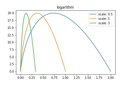 logarithm_compararison.png