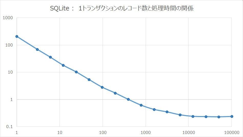 SQLite_Transaction.jpg