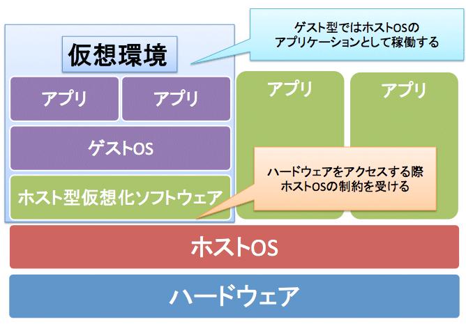 ホストOS型.png