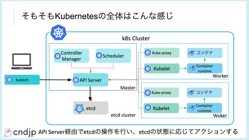 Kubernetes_Logging入門_-_Google_Slides.png