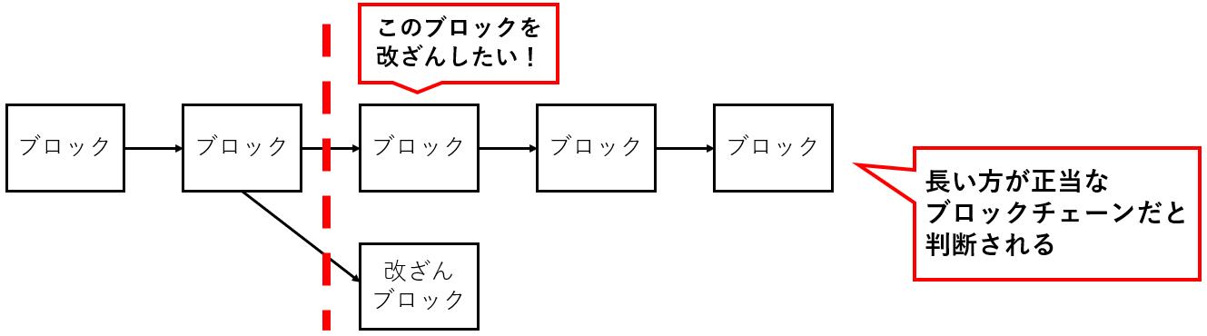 改ざんが困難な理由.PNG