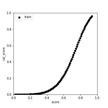 score_cal_score_plot_min.png