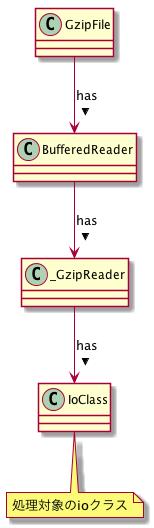 gzip_class.png