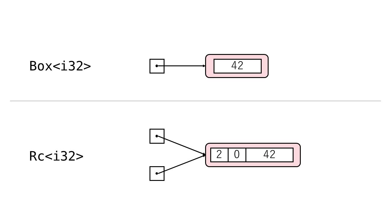 図: BoxとRcの比較