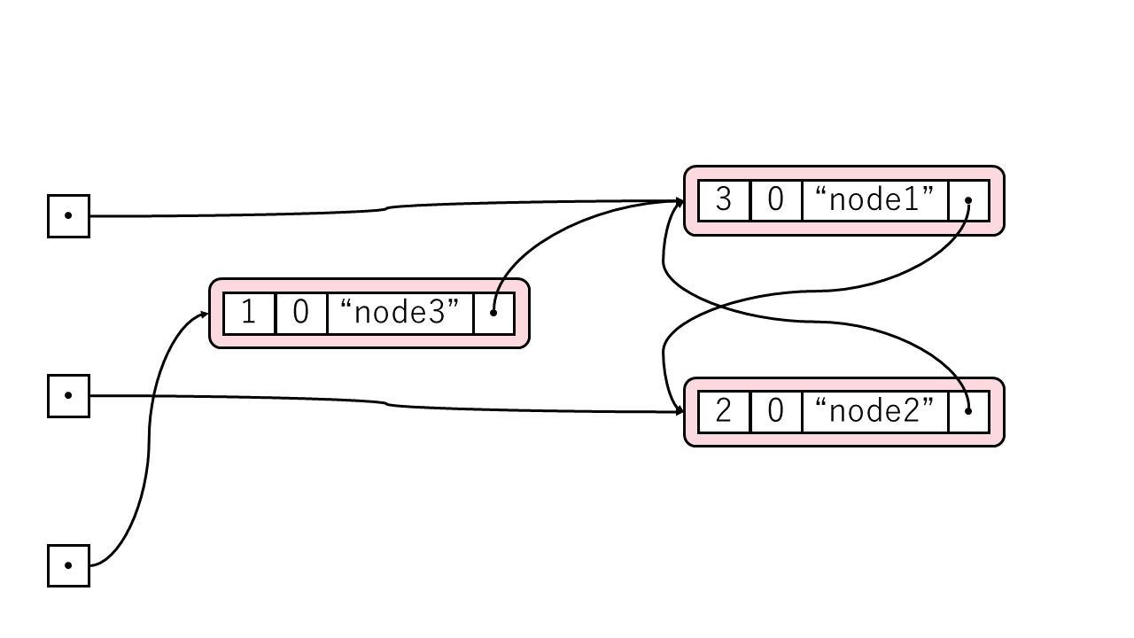 図: 循環参照を含むグラフ1