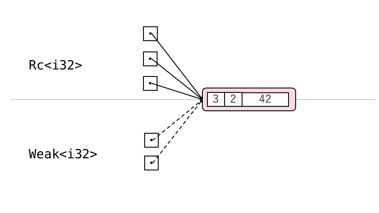 図: RcとWeak 1