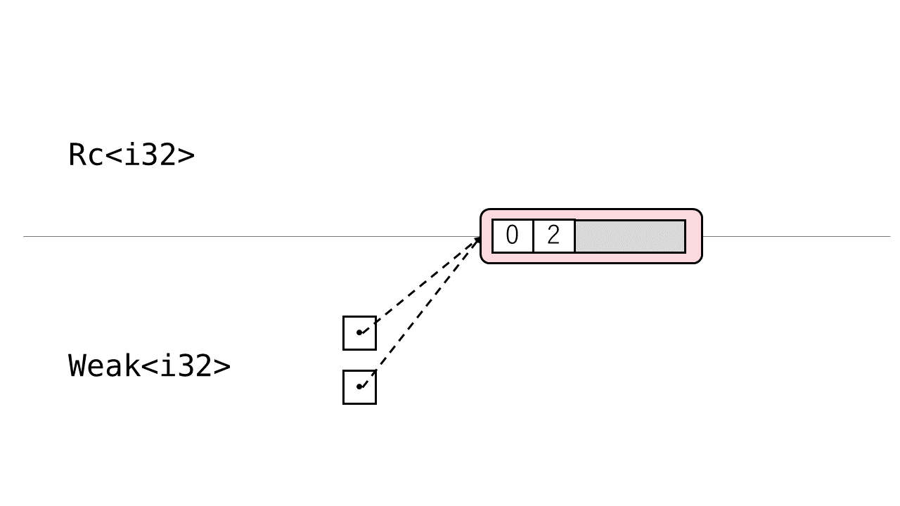 図: RcとWeak 2