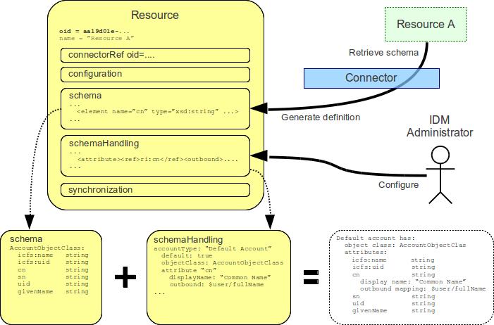 schemas-schemahandling-overview.png