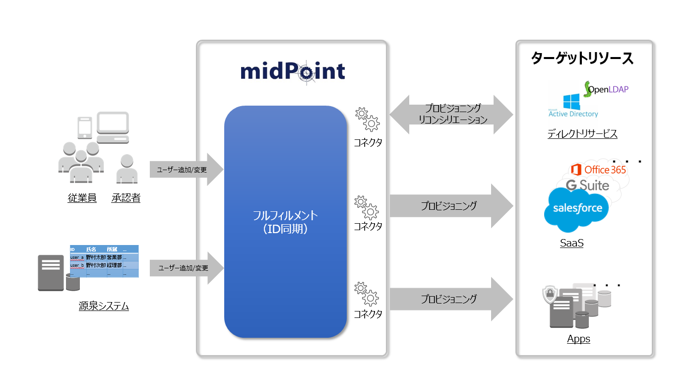midPointのフルフィルメント.png