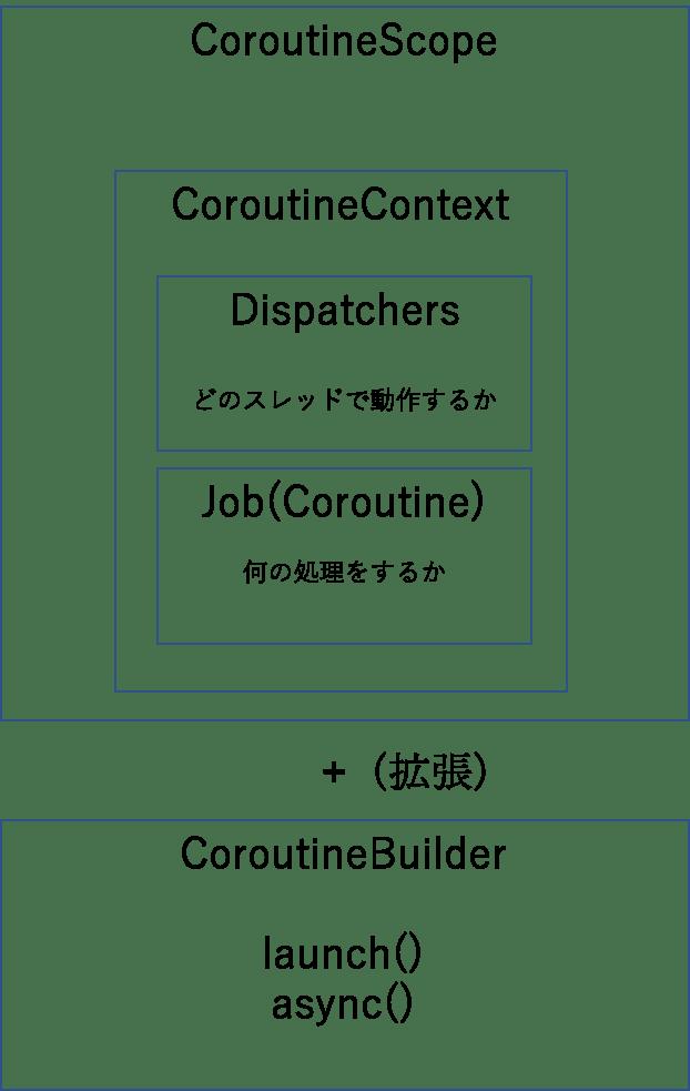 coroutine.png