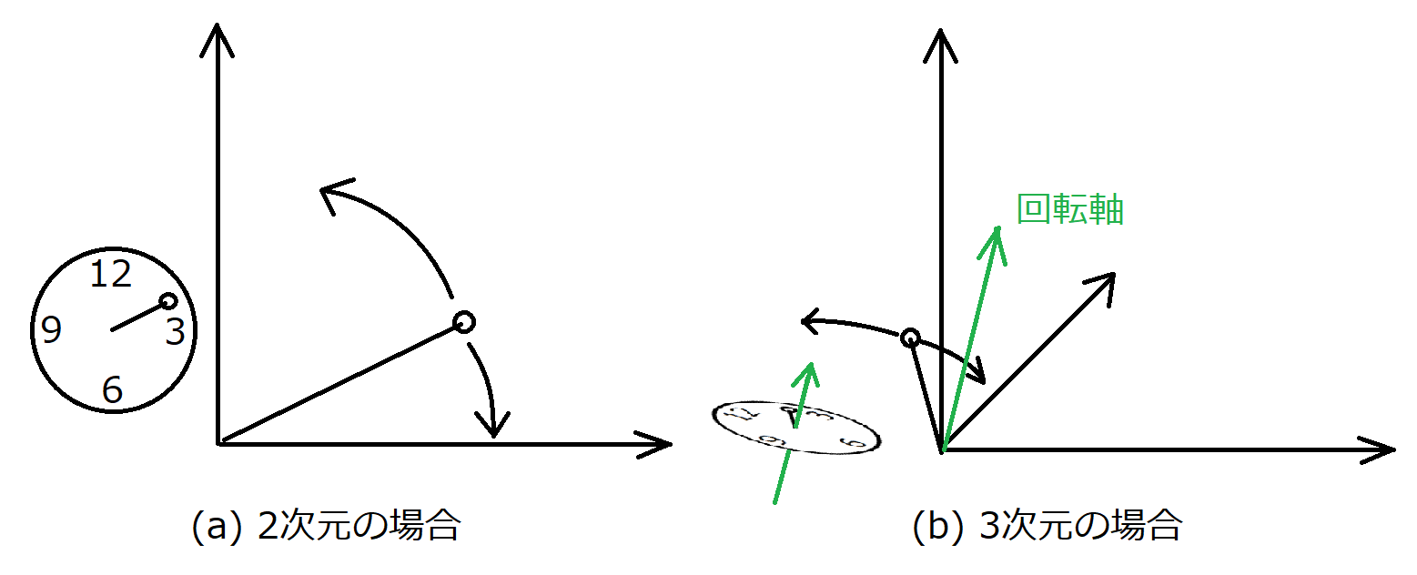 行列 3 次元 回転