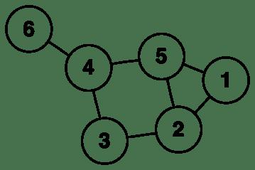 6n-graf.png