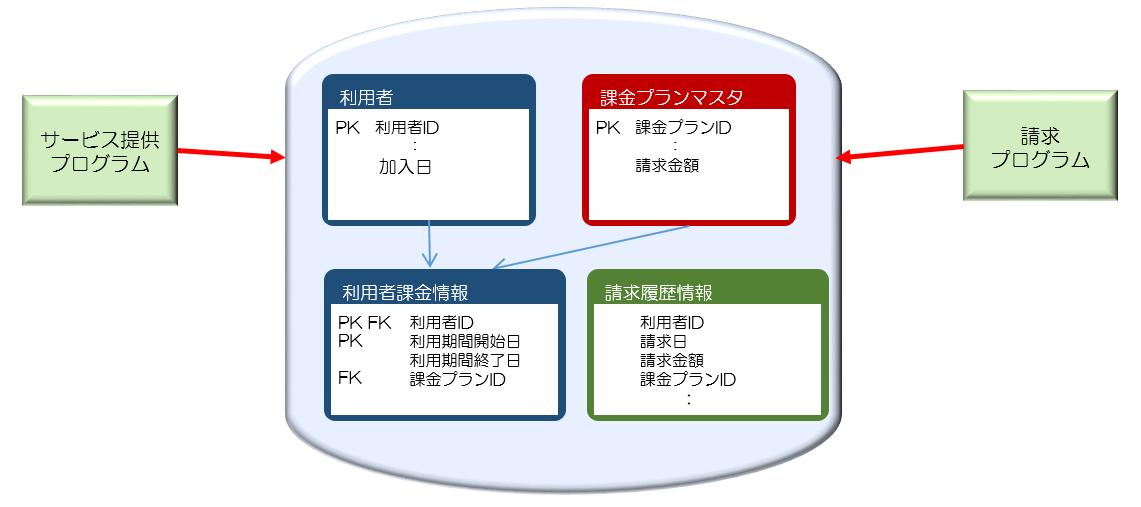 図12請求履歴テーブルを追加.png