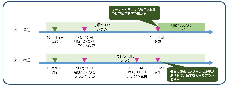 図7課金プラン変更後、サービスの変更は次回請求日.png