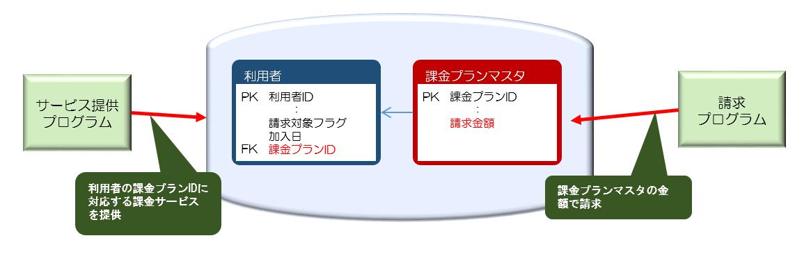 図5課金プランマスタ追加.png