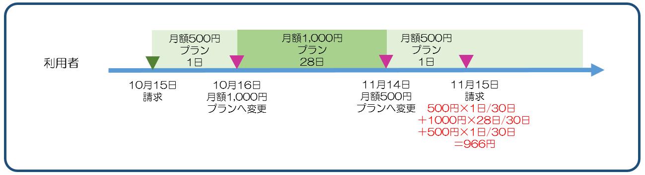 図9課金プラン変更後の度に利用料を積算.png