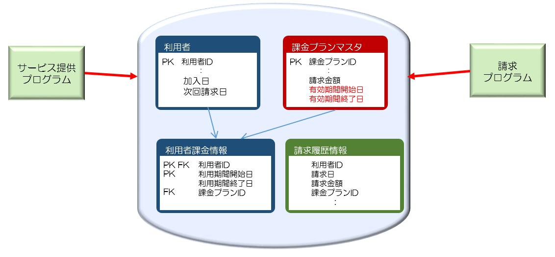 図14課金プランマスタに有効期間を追加.png