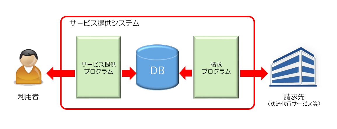 図1システムと請求先の関連.png
