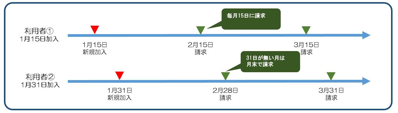 図41月31日の利用者の2月3月の請求日.png