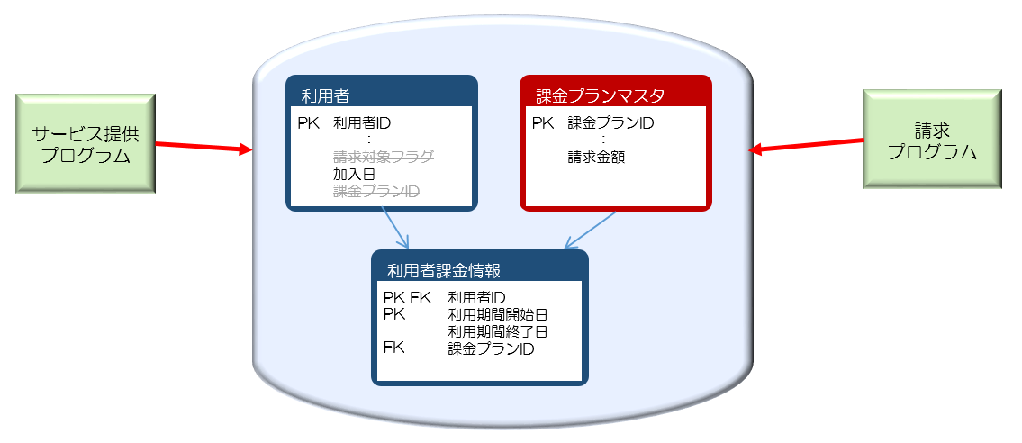 図10利用者情報から利用者課金情報を分割.png