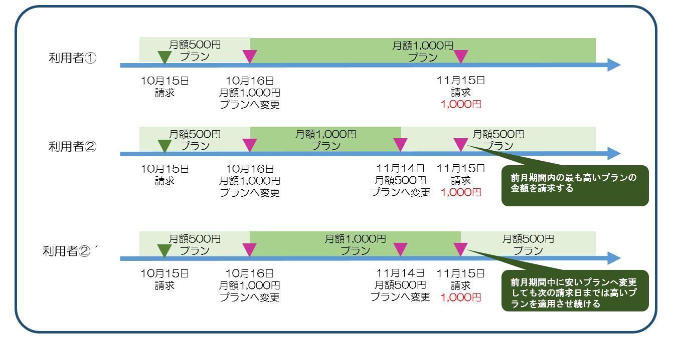 図8一ヶ月内で最も高い課金プランで翌月清算.png