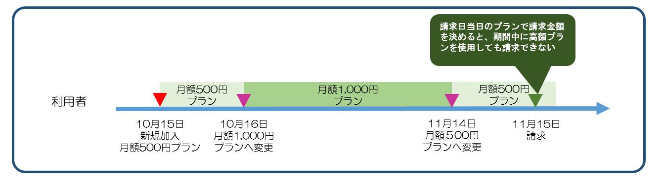 図6請求日とアップグレード、ダウングレード.png