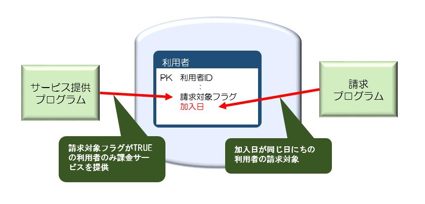 図3利用者テーブルに加入日列を追加.png