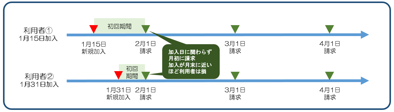 図2.5月末請求.png