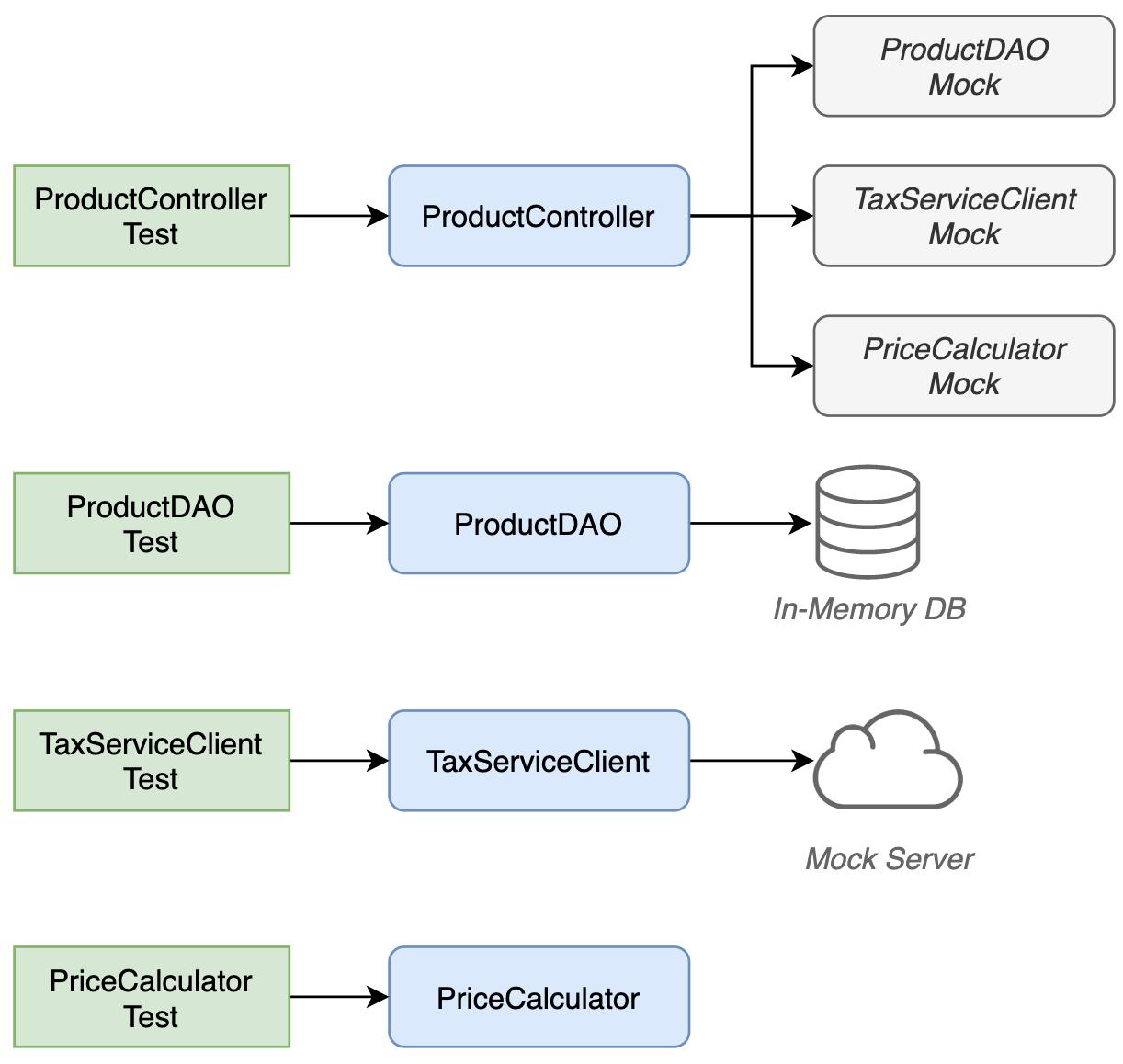 Javaのテストにおけるモダンなベストプラクティス