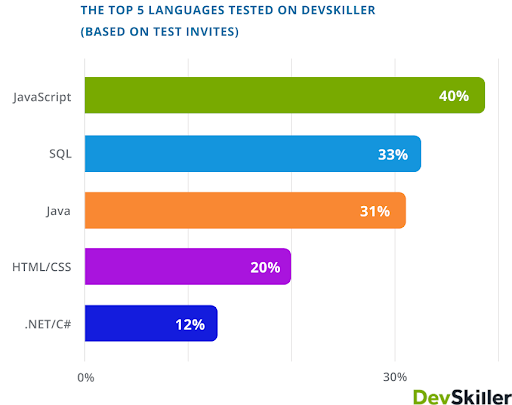 The-top-5-languages-tested-on-DevSkiller.png