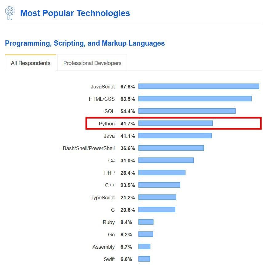 2020年で最も需要のあるプログラミング言語