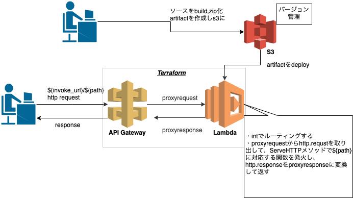 lambda proxy 全体像.png
