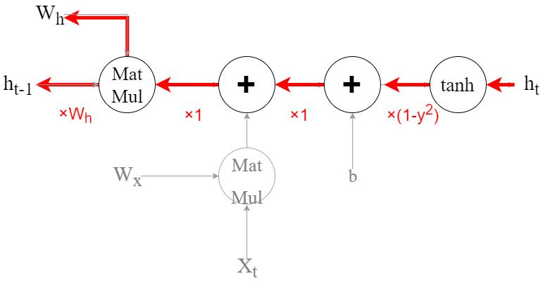 RNNの勾配消失について (1).png