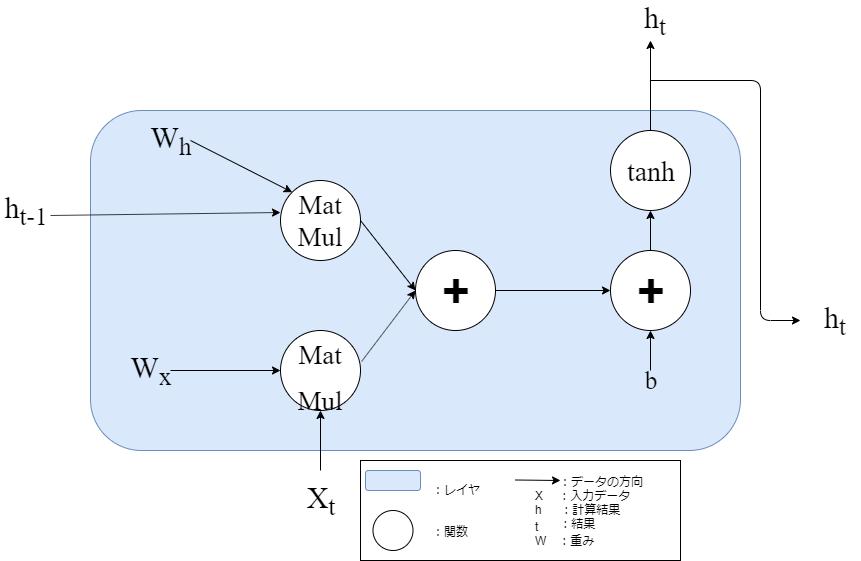 RNNレイヤの計算グラフ.png