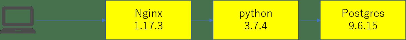 nginx-python-postgres.png