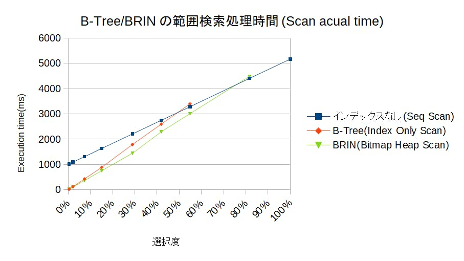 explain_analyze_range_scantime.png
