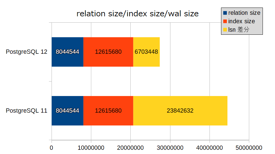 relation_index_wal_size.png