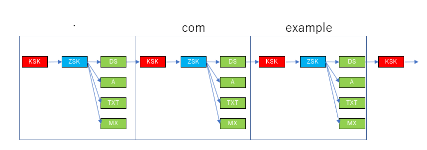 dnssec-chain.png