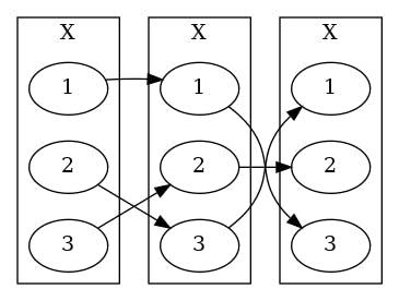 Drawing hasse diagram in Graphviz - Qiita