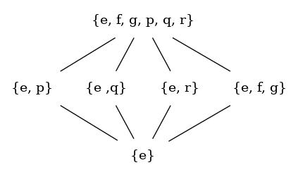 Drawing Hasse Diagram In Graphviz Qiita