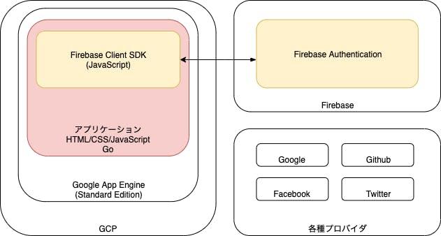 firebase_gae.png