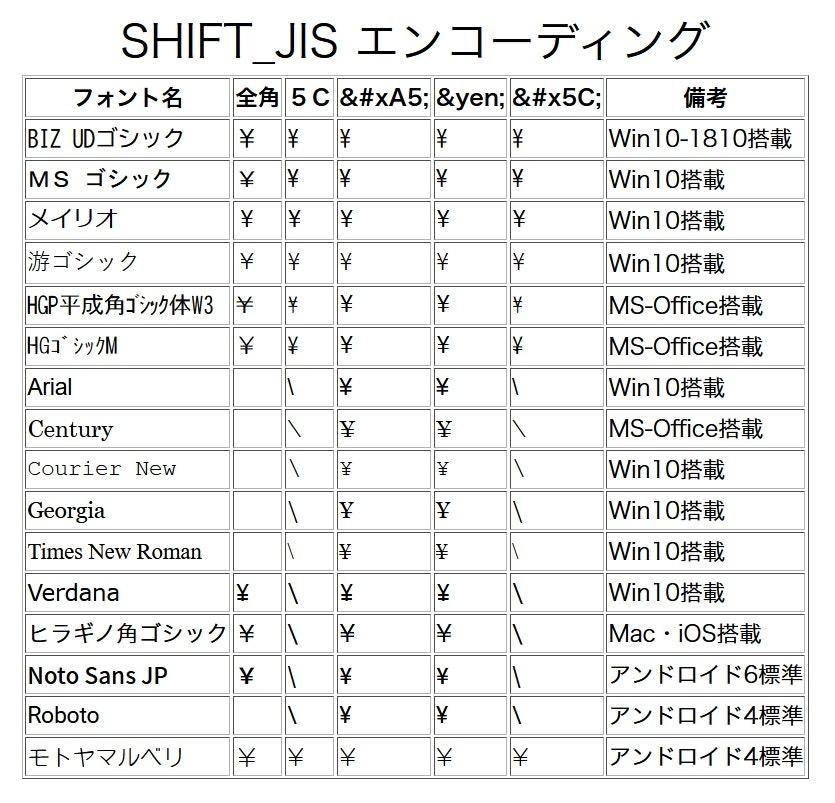 Shift_JISの調査結果