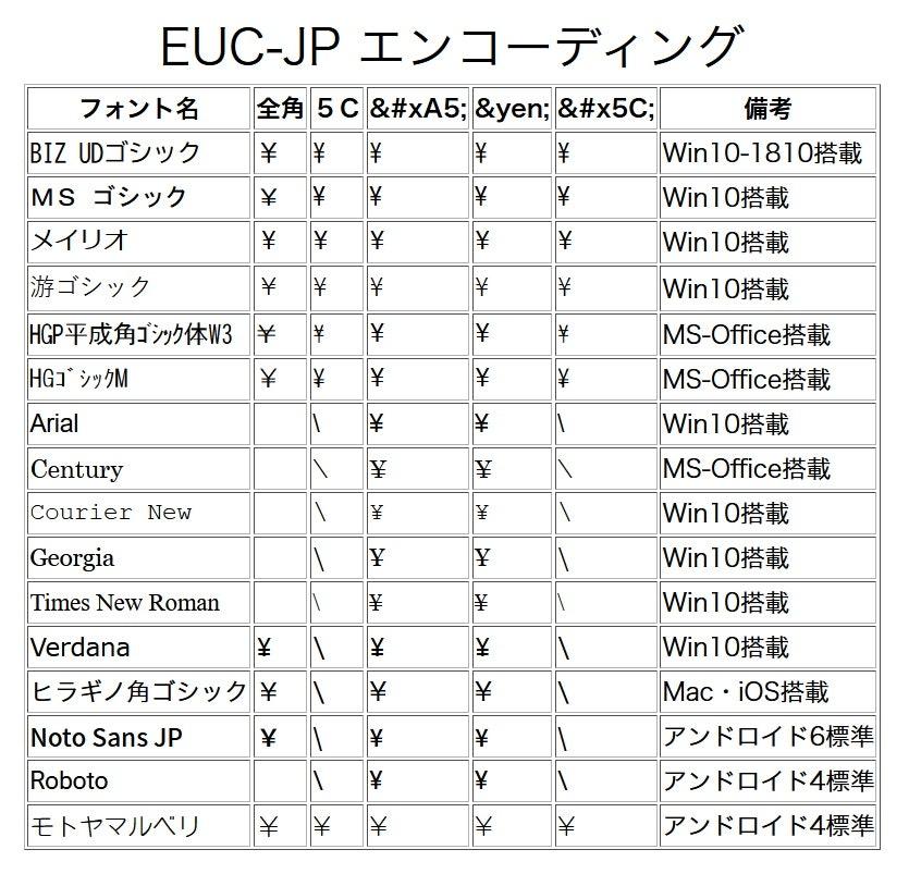 EUC-JPの調査結果